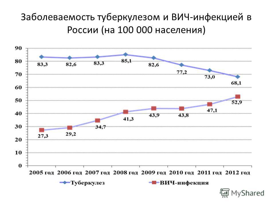 Заболеваемость туберкулезом и ВИЧ-инфекцией в России (на 100 000 населения)