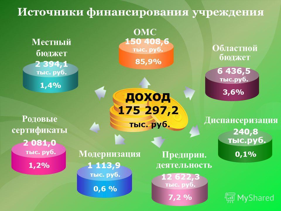 Источники финансирования учреждения Местный бюджет Областной бюджет Предприн. деятельность ДОХОД 175 297,2 тыс. руб. Родовые сертификаты 2 394,1 тыс. руб. 1,4% 2 081,0 тыс. руб. 1,2% Модернизация 6 436,5 тыс.руб. 3,6% ОМС 150 408,6 тыс. руб. 85,9% 1