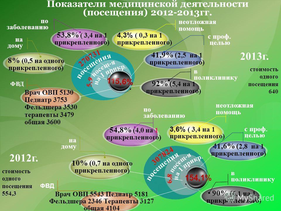 Показатели медицинской деятельности (посещения) 2012-2013 гг. 53,8% ( 3,4 на 1 прикрепленного) 8% (0,5 на одного прикрепленного) Врач ОВП 5130 Педиатр 3753 Фельдшера 3530 терапевты 3479 общая 3600 92% ( 5,4 на 1 прикрепленного) 41,9% ( 2,5 на 1 прикр