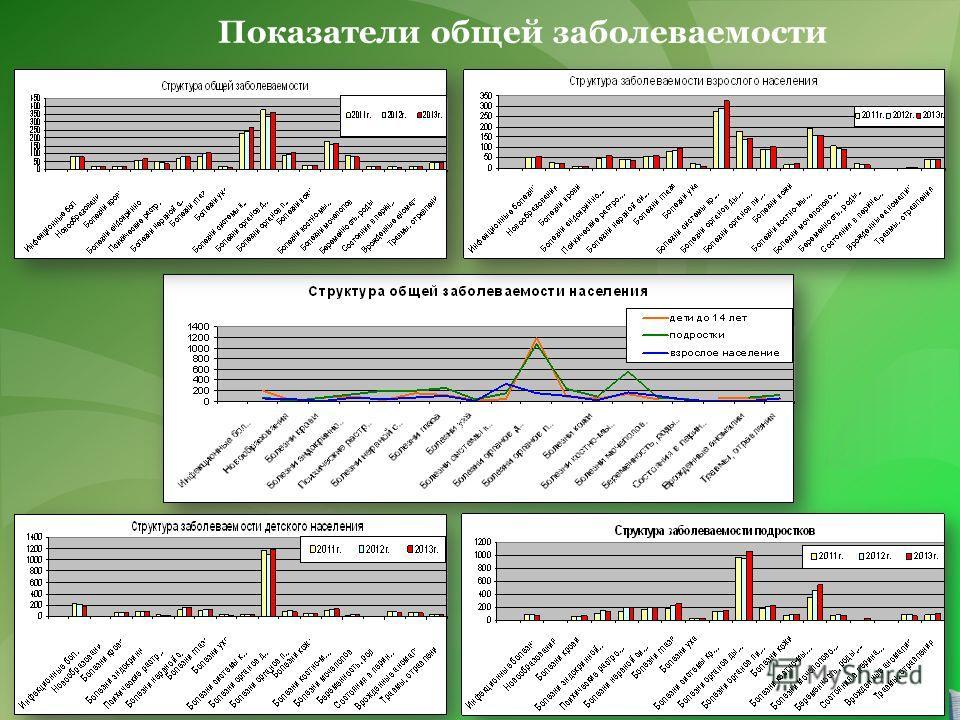 Показатели общей заболеваемости