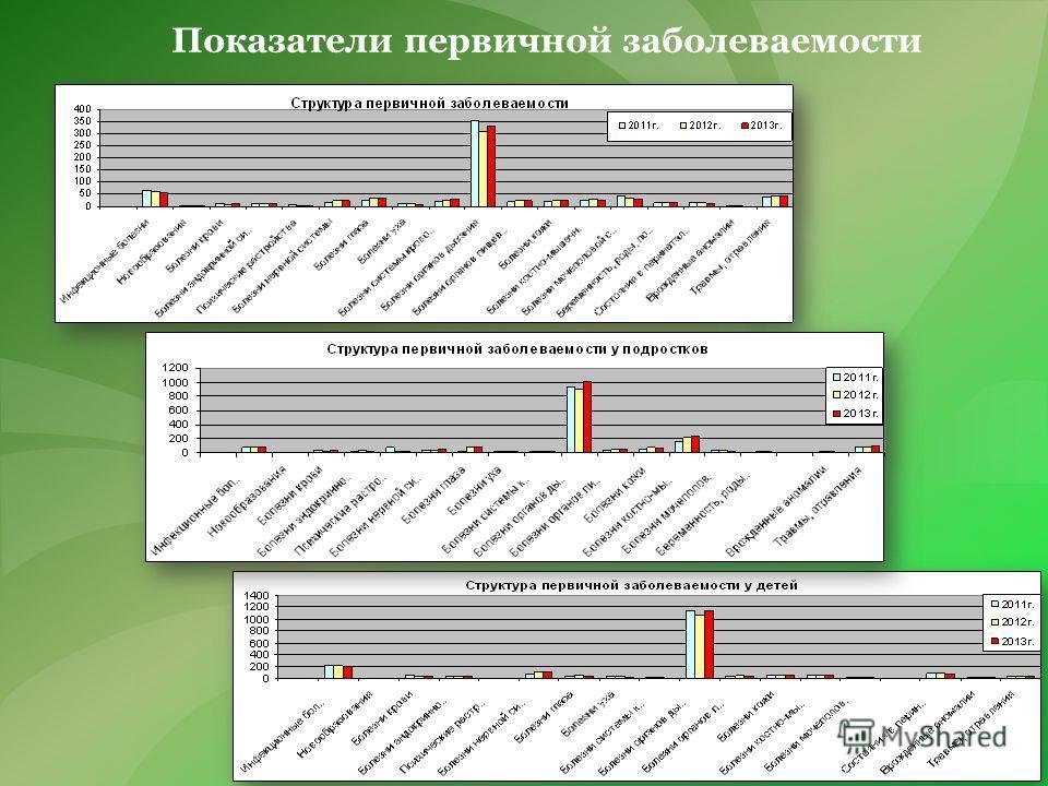 Показатели первичной заболеваемости