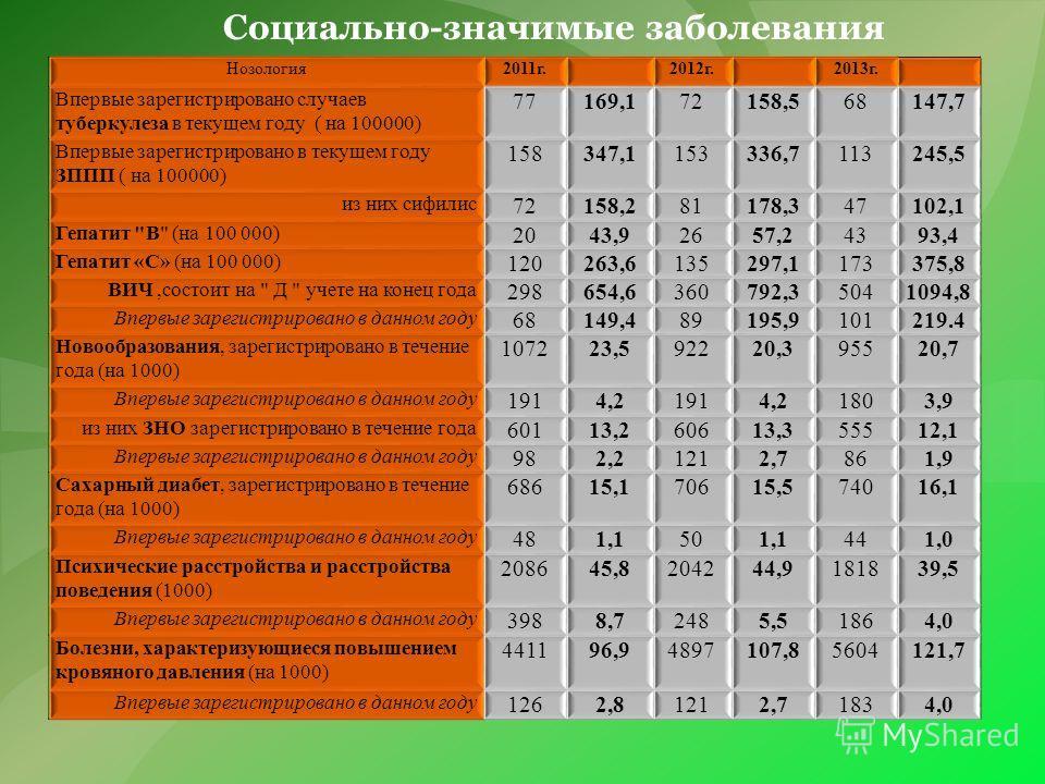 Нозология 2011 г. 2012 г. 2013 г. Впервые зарегистрировано случаев туберкулеза в текущем году ( на 100000) 77169,172158,568147,7 Впервые зарегистрировано в текущем году ЗППП ( на 100000) 158347,1153336,7113245,5 из них сифилис 72158,281178,347102,1 Г
