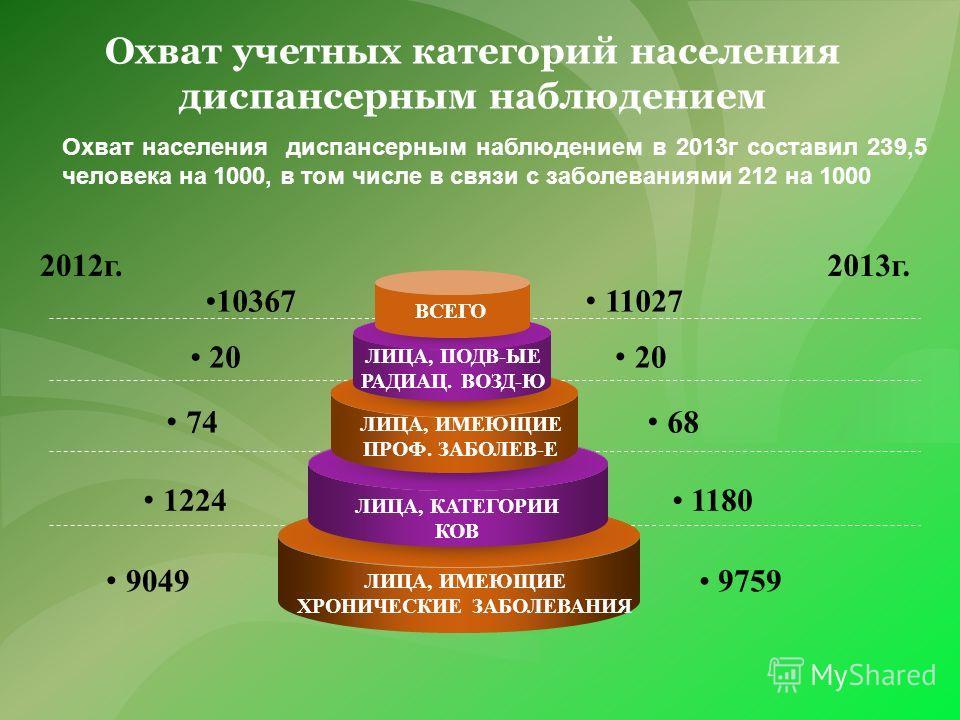 Охват населения диспансерным наблюдением в 2013 г составил 239,5 человека на 1000, в том числе в связи с заболеваниями 212 на 1000 2012 г.2013 г. 10367 20 74 1224 9049 11027 20 68 1180 9759 ЛИЦА, ИМЕЮЩИЕ ХРОНИЧЕСКИЕ ЗАБОЛЕВАНИЯ ЛИЦА, КАТЕГОРИИ КОВ ВС