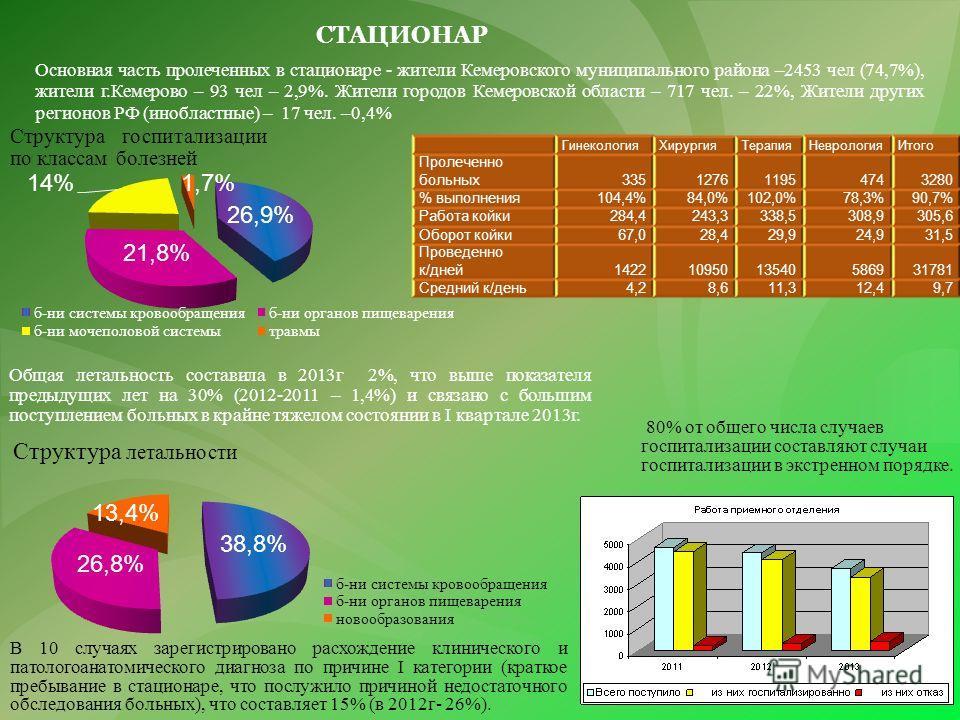 Основная часть пролеченных в стационаре - жители Кемеровского муниципального района –2453 чел (74,7%), жители г.Кемерово – 93 чел – 2,9%. Жители городов Кемеровской области – 717 чел. – 22%, Жители других регионов РФ (инобластные) – 17 чел. –0,4% СТА