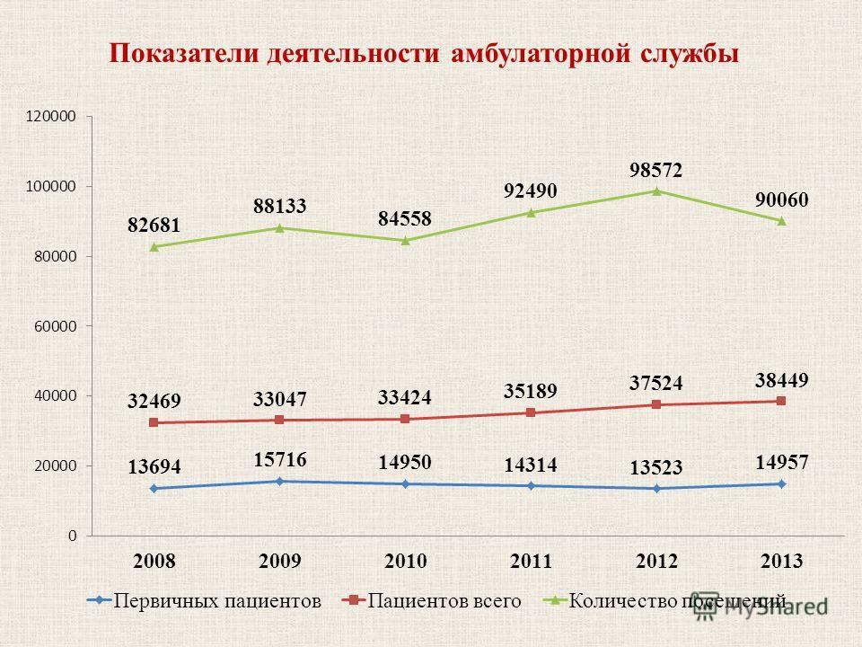 Показатели деятельности амбулаторной службы