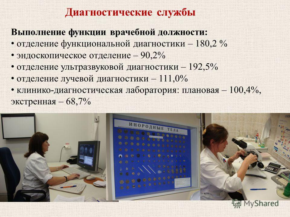 Диагностические службы Выполнение функции врачебной должности: отделение функциональной диагностики – 180,2 % эндоскопическое отделение – 90,2% отделение ультразвуковой диагностики – 192,5% отделение лучевой диагностики – 111,0% клинико-диагностическ