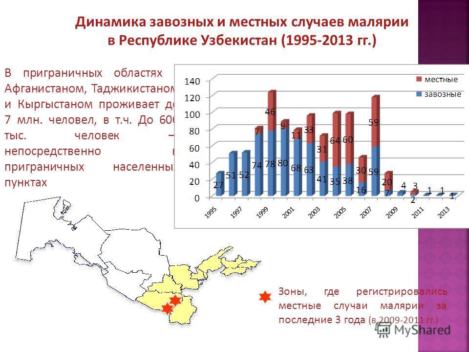 Динамика завозных и местных случаев малярии в Республике Узбекистан (1995-2013 гг.) В приграничных областях с Афганистаном, Таджикистаном и Кыргыстаном проживает до 7 млн. человел, в т.ч. До 600 тыс. человек непосредственно в приграничных населенных
