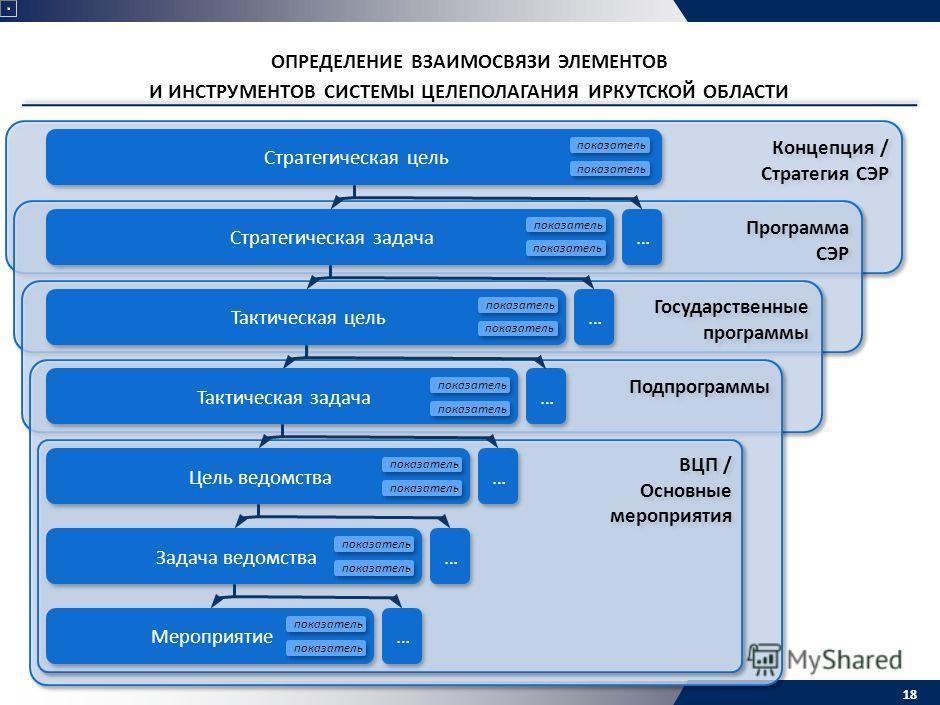 Концепция / Стратегия СЭР Концепция / Стратегия СЭР Программа СЭР Программа СЭР Государственные программы Государственные программы Подпрограммы 18 ОПРЕДЕЛЕНИЕ ВЗАИМОСВЯЗИ ЭЛЕМЕНТОВ И ИНСТРУМЕНТОВ СИСТЕМЫ ЦЕЛЕПОЛАГАНИЯ ИРКУТСКОЙ ОБЛАСТИ ВЦП / Основны