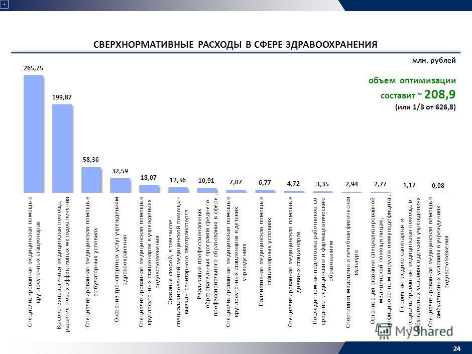 СВЕРХНОРМАТИВНЫЕ РАСХОДЫ В СФЕРЕ ЗДРАВООХРАНЕНИЯ 24 млн. рублей объем оптимизации составит ~ 208,9 (или 1/3 от 626,8)