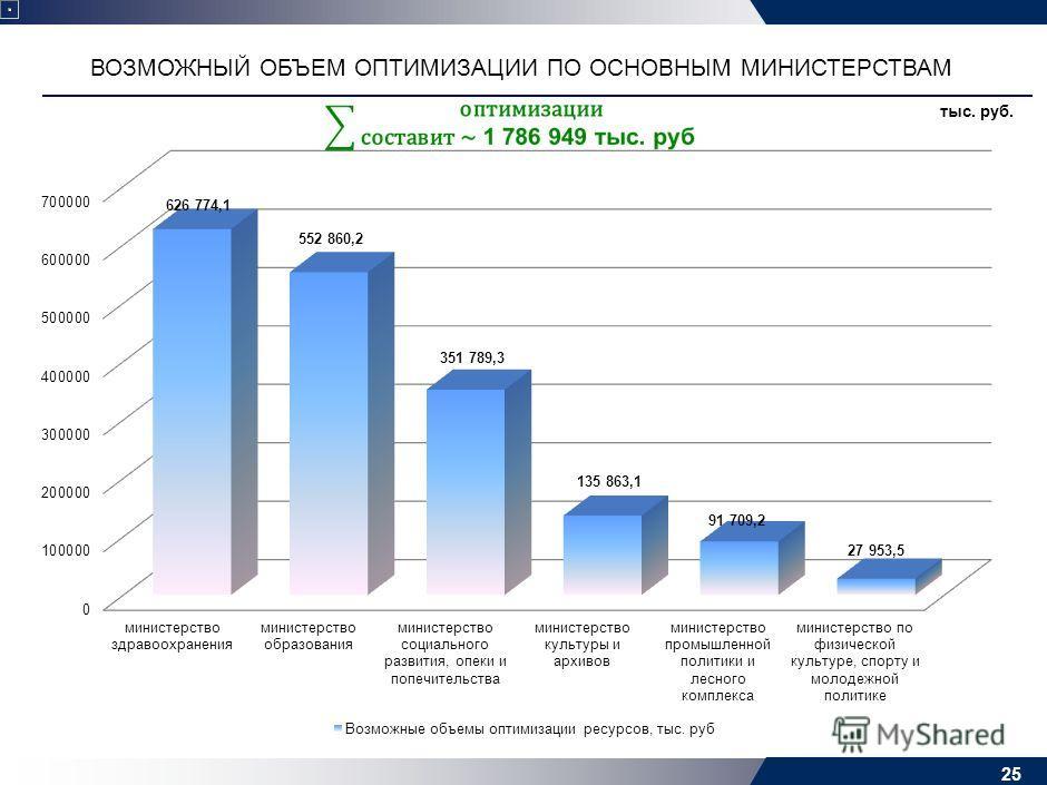 25 тыс. руб. ВОЗМОЖНЫЙ ОБЪЕМ ОПТИМИЗАЦИИ ПО ОСНОВНЫМ МИНИСТЕРСТВАМ