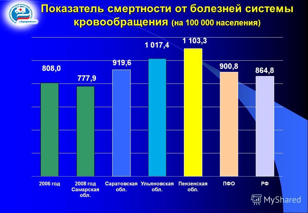 Показатель смертности от болезней системы кровообращения (на 100 000 населения)