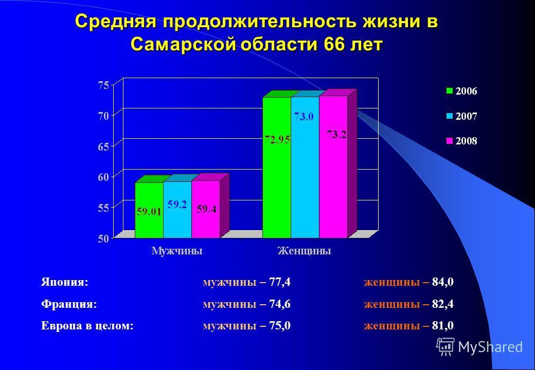 Средняя продолжительность жизни в Самарской области 66 лет Япония:мужчины – 77,4 женщины – 84,0 Франция:мужчины – 74,6 женщины – 82,4 Европа в целом:мужчины – 75,0 женщины – 81,0