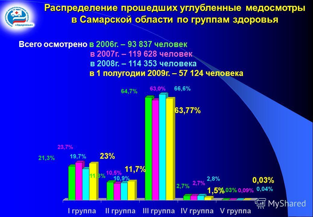 Распределение прошедших углубленные медосмотры в Самарской области по группам здоровья Всего осмотрено в 2006 г. – 93 837 человек в 2007 г. – 119 628 человек в 2008 г. – 114 353 человека в 1 полугодии 2009 г. – 57 124 человека