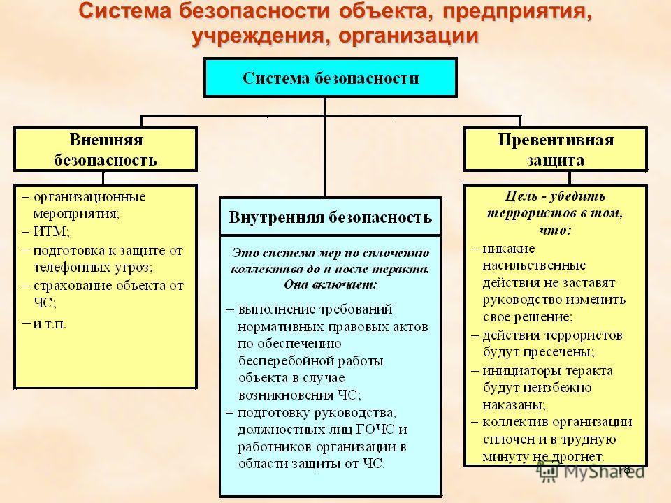 18 Система безопасности объекта, предприятия, учреждения, организации