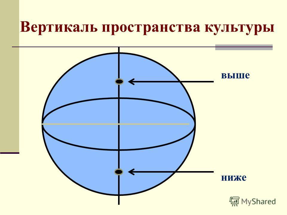 Вертикаль пространства культуры выше ниже
