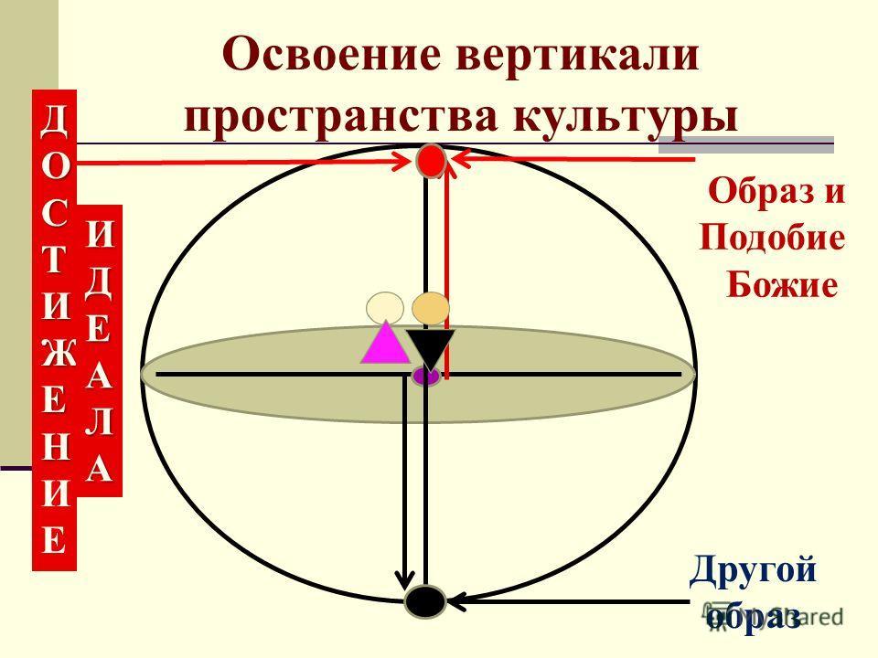 Освоение вертикали пространства культуры ДОСТИЖЕНДОСТИЖЕНИЕДОСТИЖЕНДОСТИЖЕНИЕ ИДЕАЛАИДЕАЛАИДЕАЛАИДЕАЛА Образ и Подобие Божие Другой образ