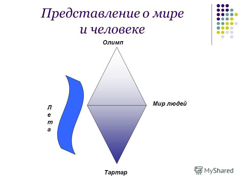 Представление о мире и человеке Олимп Тартар Мир людей Лета Лета