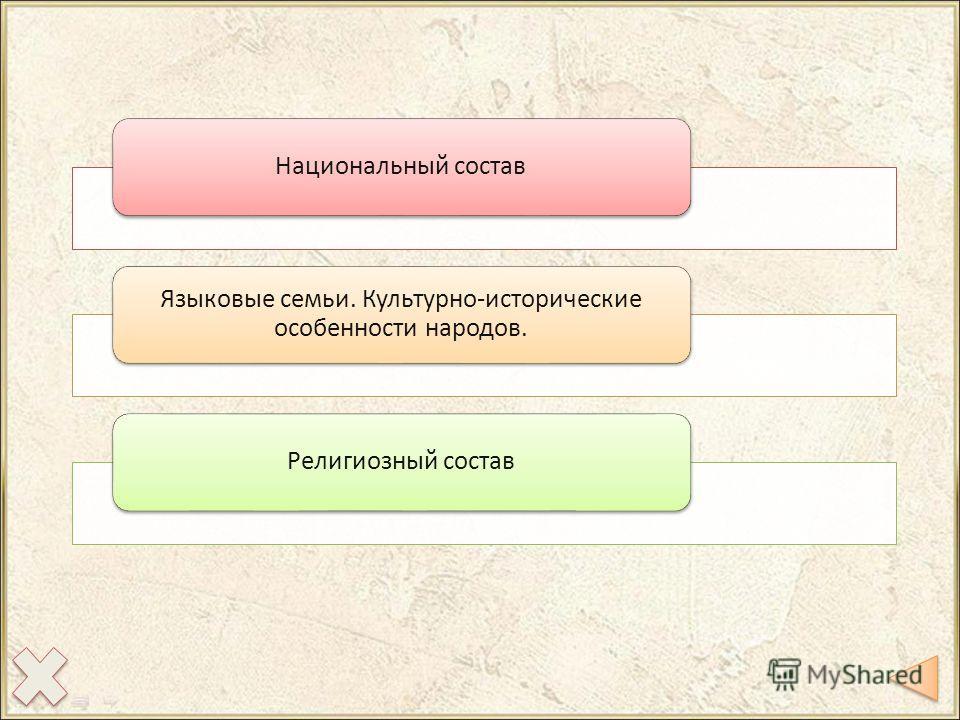 Национальный состав Языковые семьи. Культурно-исторические особенности народов. Религиозный состав