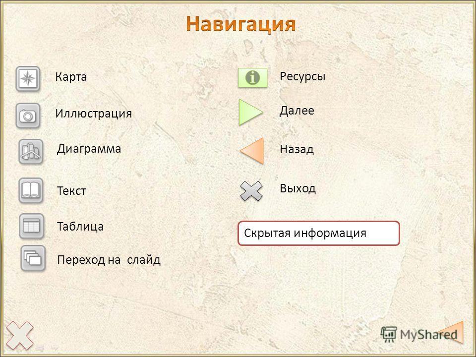 Карта Иллюстрация Диаграмма Текст Скрытая информация Далее Назад Выход Ресурсы Таблица Переход на слайд