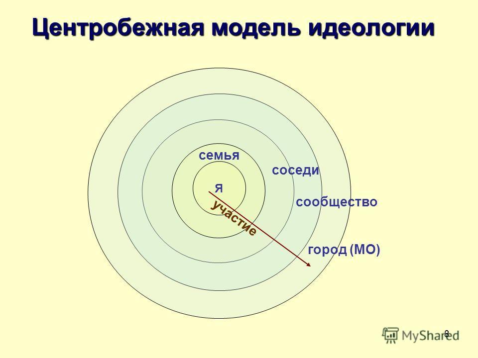 8 Центробежная модель идеологии Я семья соседи сообщество город (МО) участие