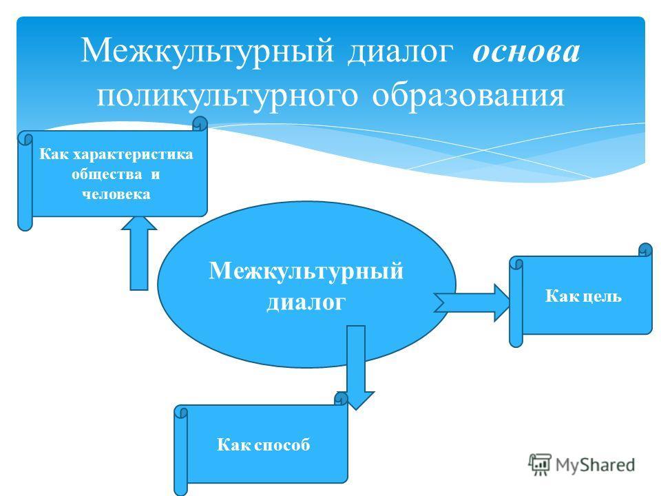 Межкультурный диалог основа поликультурного образования Межкультурный диалог Как характеристика общества и человека Как цель Как способ