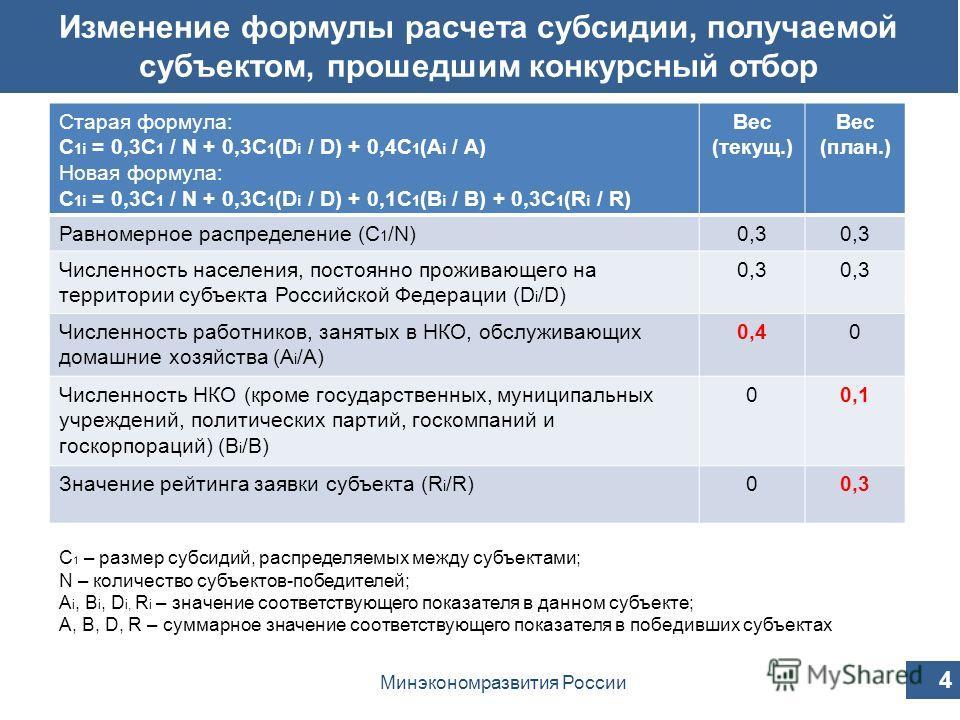 Старая формула: С 1i = 0,3С 1 / N + 0,3С 1 (D i / D) + 0,4С 1 (A i / A) Новая формула: С 1i = 0,3С 1 / N + 0,3С 1 (D i / D) + 0,1С 1 (В i / В) + 0,3С 1 (R i / R) Вес (текущ.) Вес (план.) Равномерное распределение (С 1 /N)0,3 Численность населения, по