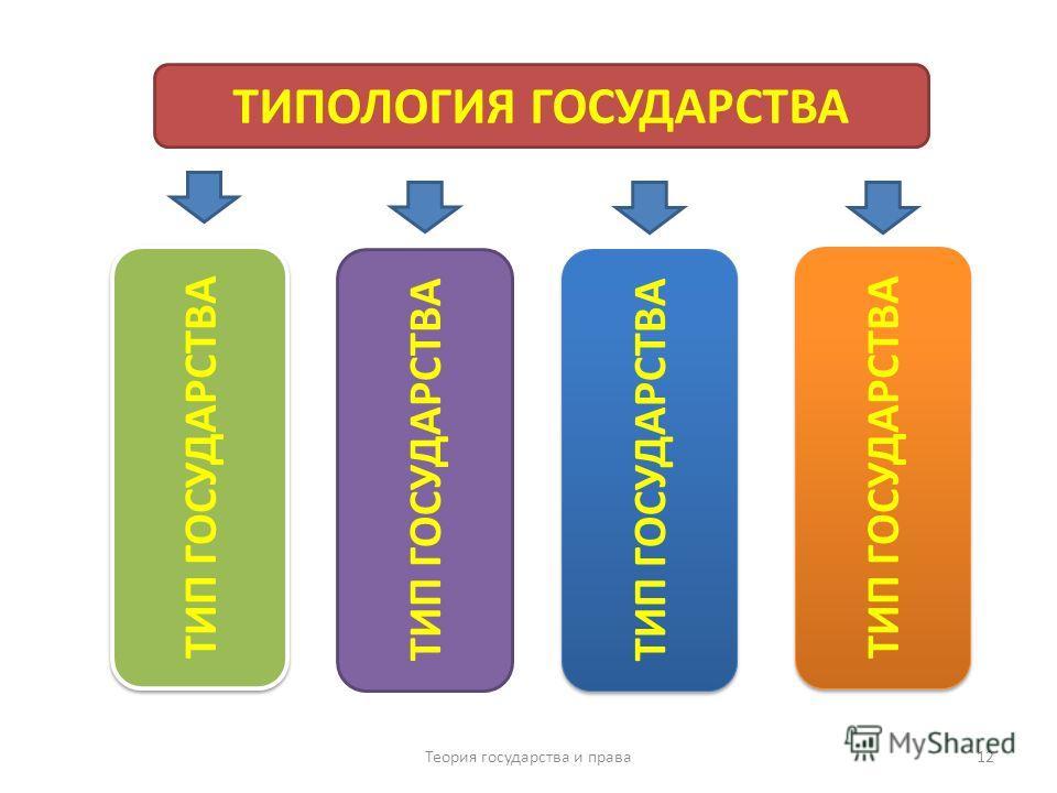 В основе типологии государства лежит группировка государств по одному из крупных и высших классификационных критериев- типу государств Теория государства и права 11