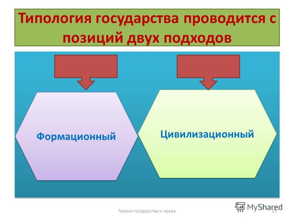 В настоящее время доминируют два основных подхода к типологии государства: Теория государства и права 32