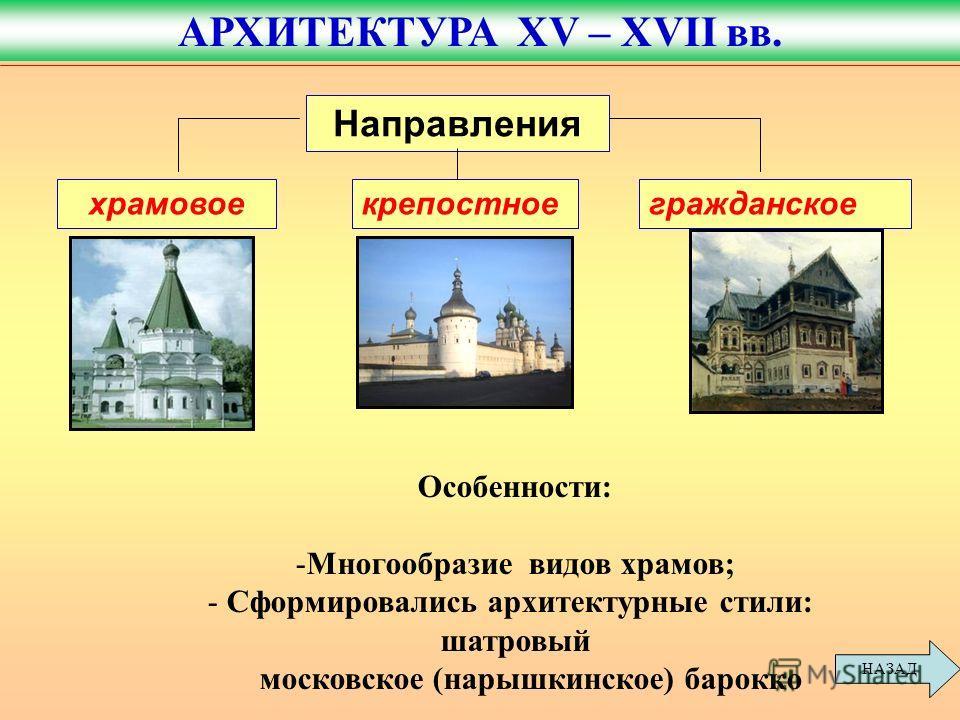 храмовоекрепостноегражданское Направления Особенности: -Многообразие видов храмов; - Сформировались архитектурные стили: шатровый московское (нарышкинское) барокко АРХИТЕКТУРА XV – XVII вв. НАЗАД