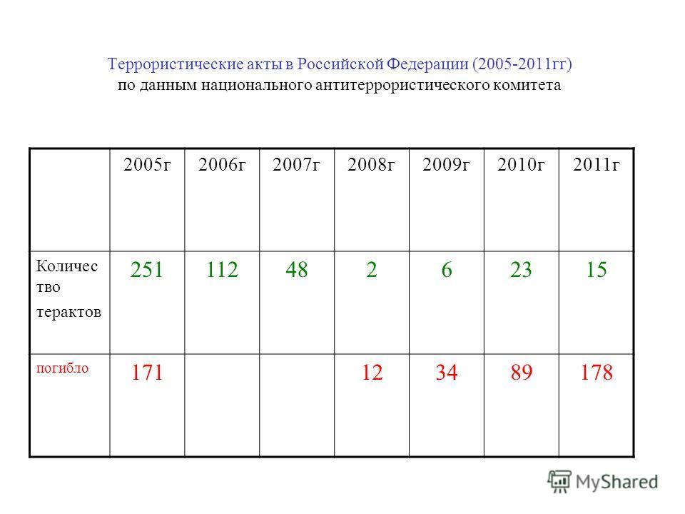 Террористические акты в Российской Федерации (2005-2011 гг) по данным национального антитеррористического комитета 2005 г 2006 г 2007 г 2008 г 2009 г 2010 г 2011 г Количес тво терактов 25111248262315 погибло 171123489178
