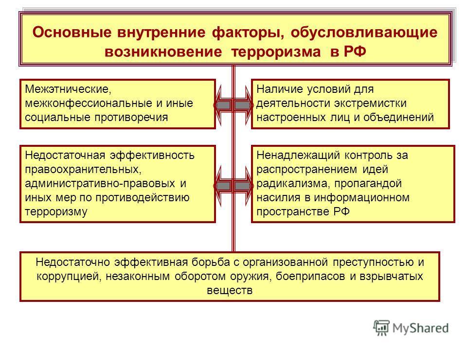 Основные внутренние факторы, обусловливающие возникновение терроризма в РФ Межэтнические, межконфессиональные и иные социальные противоречия Наличие условий для деятельности экстремистки настроенных лиц и объединений Недостаточная эффективность право