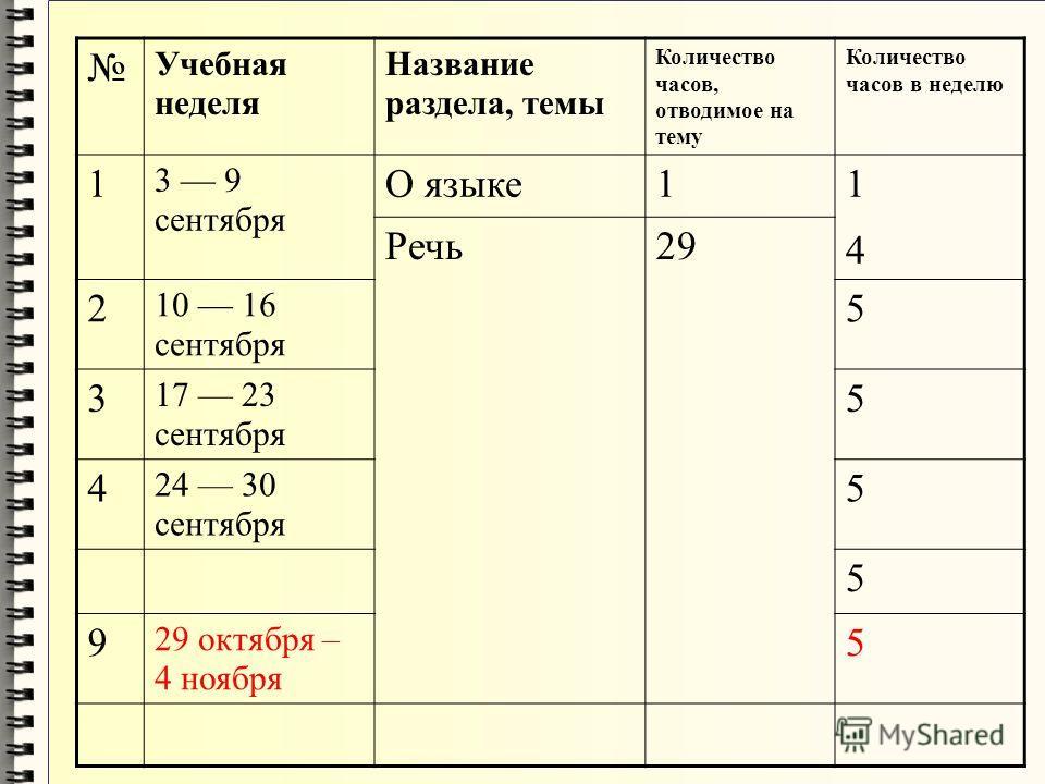 Учебная неделя Название раздела, темы Количество часов, отводимое на тему Количество часов в неделю 1 3 9 сентября О языке 1 1414 Речь 29 2 10 16 сентября 5 3 17 23 сентября 5 4 24 30 сентября 5 5 9 29 октября – 4 ноября 5