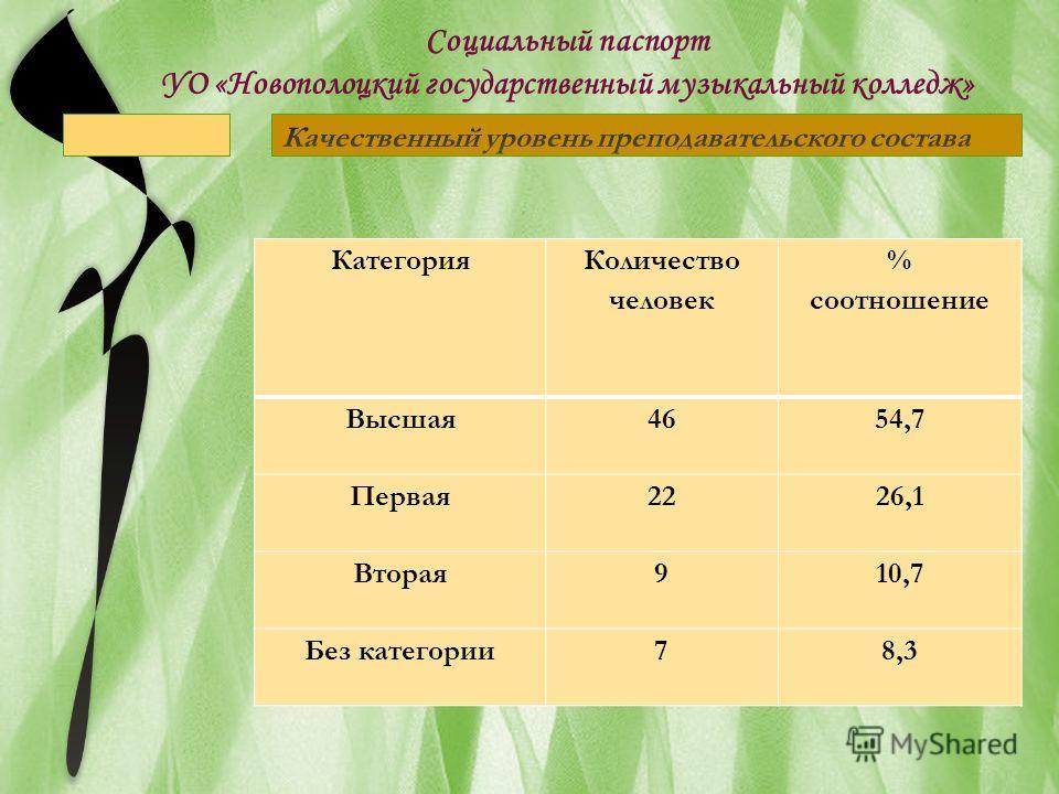 Категория Количество человек % соотношение Высшая 4654,7 Первая 2226,1 Вторая 910,7 Без категории 78,3