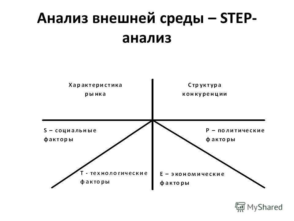 Анализ внешней среды – STEP- анализ