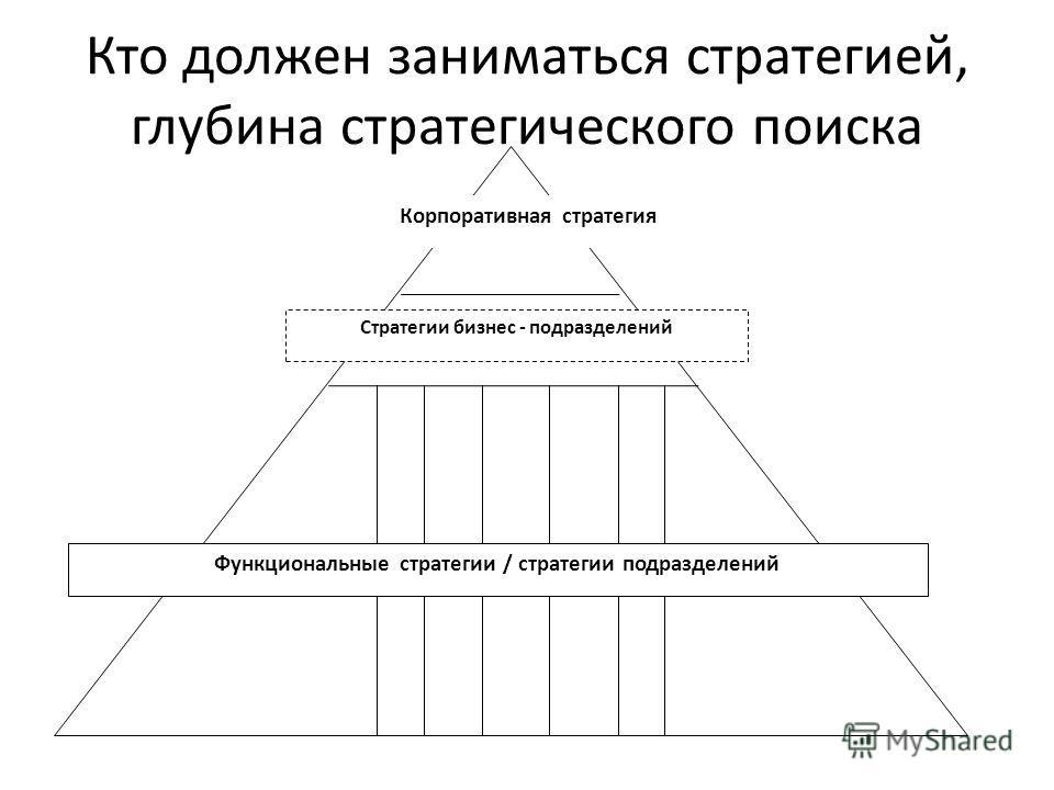 Кто должен заниматься стратегией, глубина стратегического поиска Корпоративная стратегия Стратегии бизнес - подразделений Функциональные стратегии / стратегии подразделений