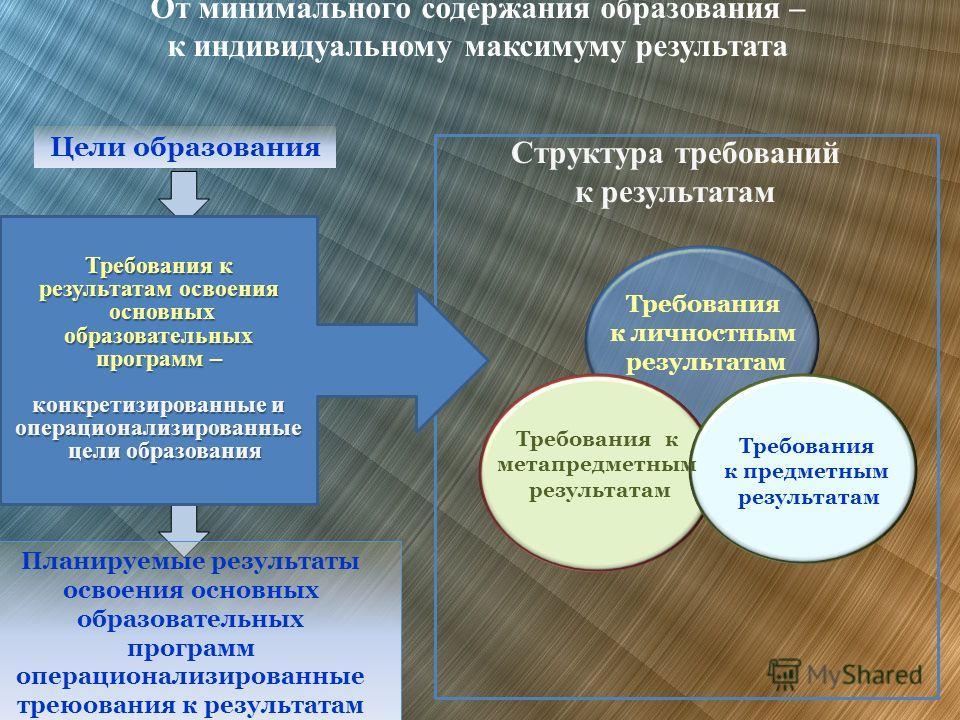 Структура требований к результатам Цели образования Планируемые результаты освоения основных образовательных программ операционализированные треюования к результатам Требования к результатам освоения основных основных образовательных программ – конкр