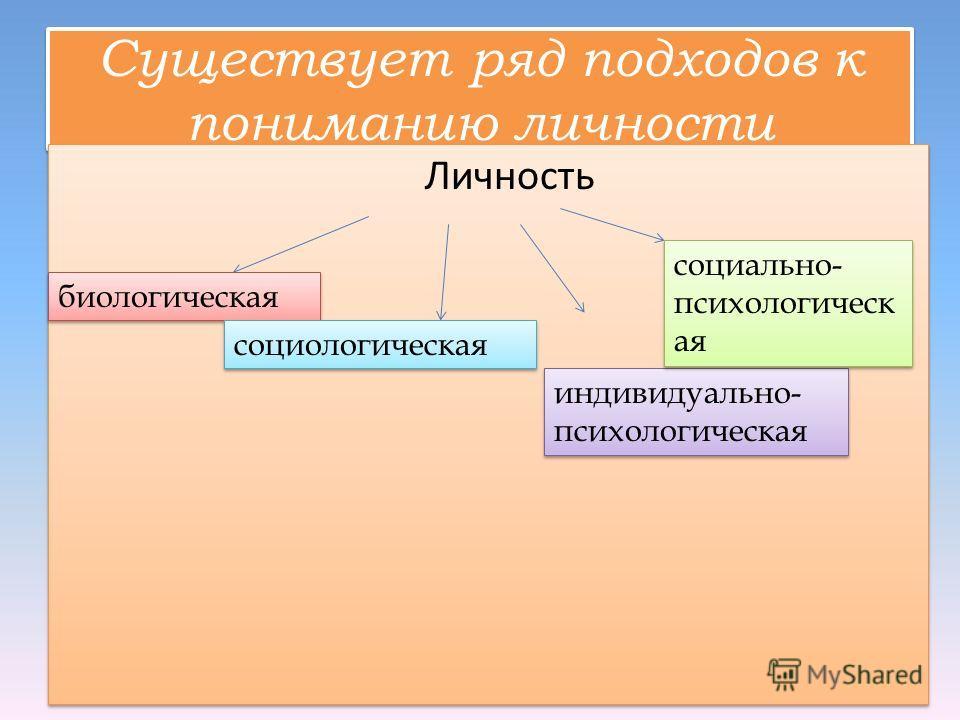 Проблемы личности в социальной психологии