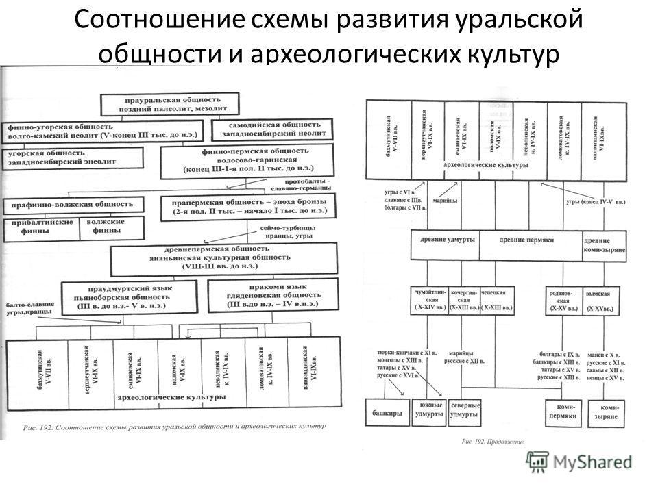 Соотношение схемы развития уральской общности и археологических культур
