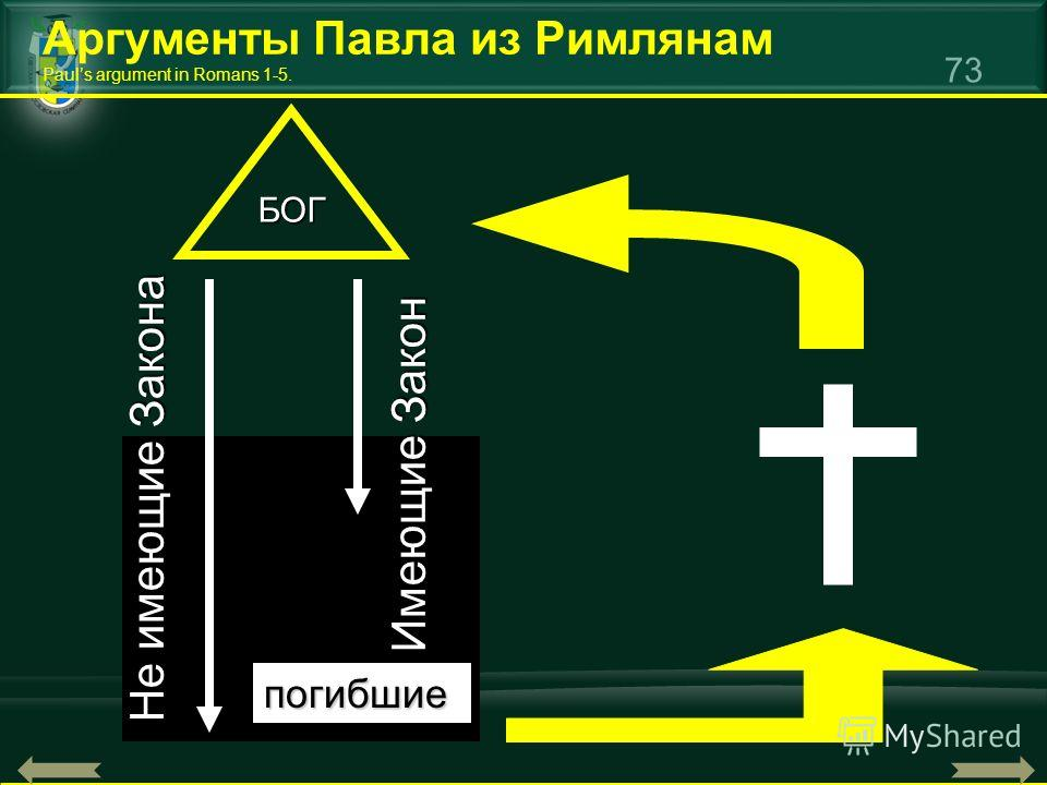 73 Аргументы Павла из Римлянам Pauls argument in Romans 1-5. БОГ Не имеющие Закона Имеющие Закон погибшие