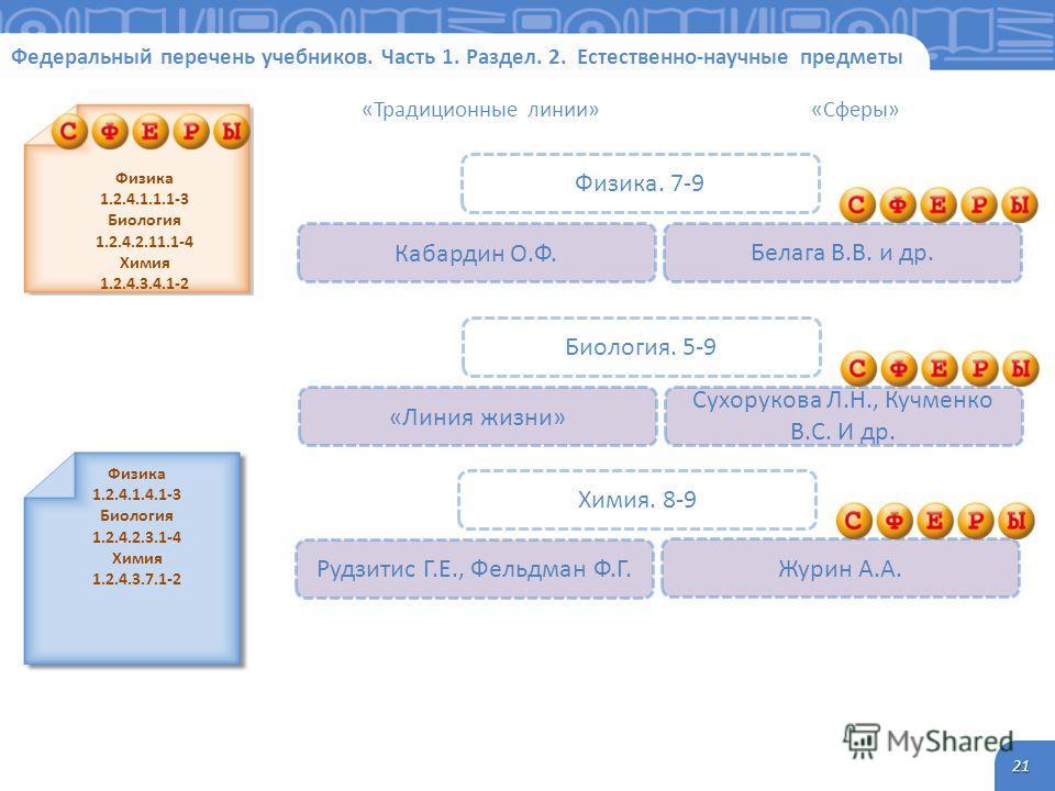 Федеральный перечень учебников. Часть 1. Раздел. 2. Естественно-научные предметы 21 Физика 1.2.4.1.1.1-3 Биология 1.2.4.2.11.1-4 Химия 1.2.4.3.4.1-2 Физика. 7-9 Белага В.В. и др. Кабардин О.Ф. Физика 1.2.4.1.4.1-3 Биология 1.2.4.2.3.1-4 Химия 1.2.4.3