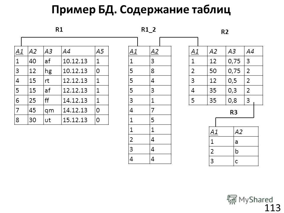 Пример БД. Содержание таблиц 113 A1A2A3A4A5 140af10.12.131 312hg10.12.130 415rt12.12.131 515af12.12.131 625ff14.12.131 745qm14.12.130 830ut15.12.130 A1A2A3A4 1120,753 2500,752 3120,52 4350,32 5350,83 A1A2 1a 2b 3c A1A2 13 58 54 53 31 47 15 11 24 34 4