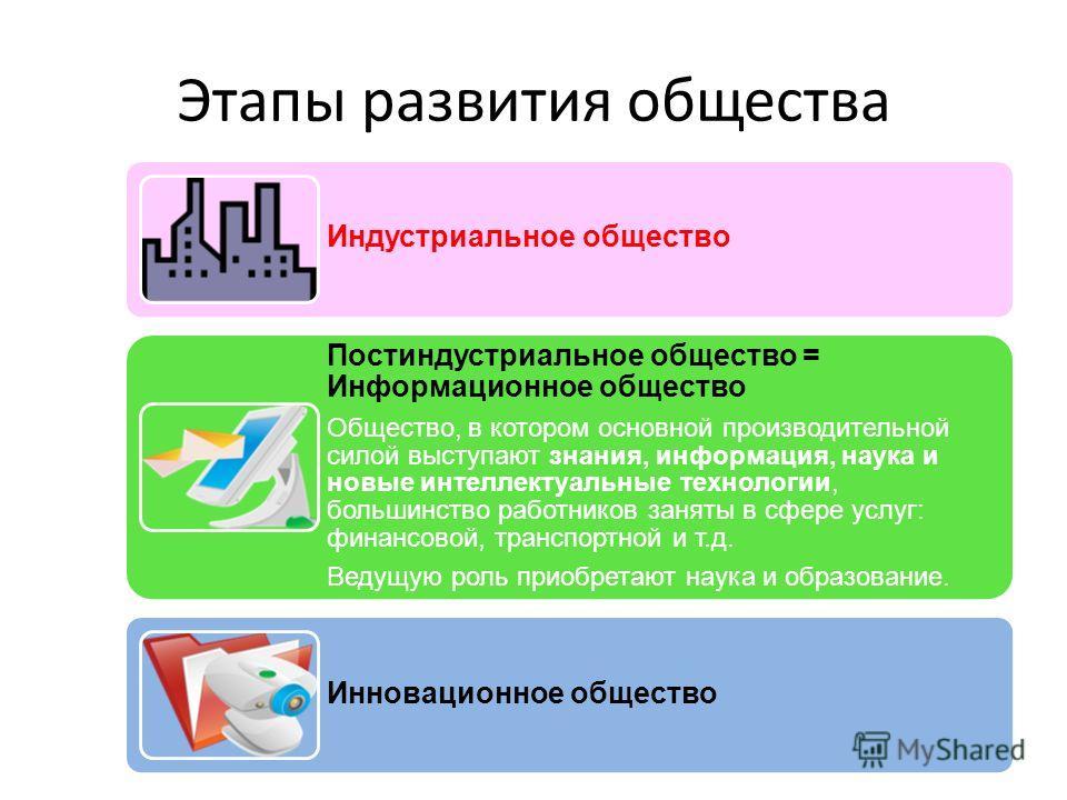 Этапы развития общества Индустриальное общество Постиндустриальное общество = Информационное общество Общество, в котором основной производительной силой выступают знания, информация, наука и новые интеллектуальные технологии, большинство работников