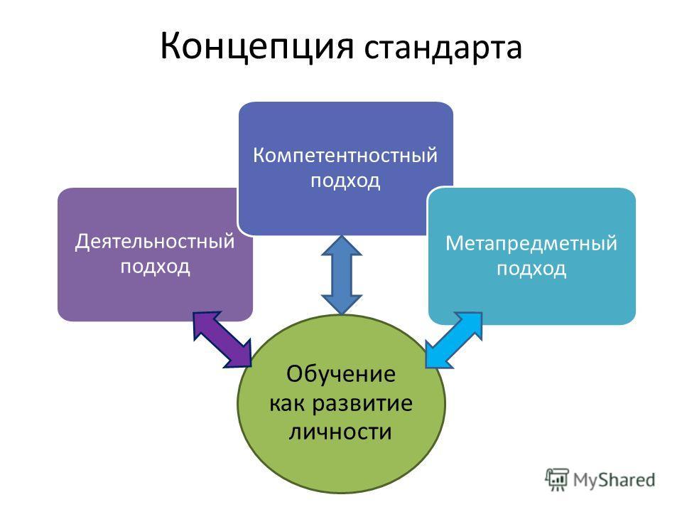 Концепция стандарта Обучение как развитие личности Деятельностный подход Компетентностный подход Метапредметный подход