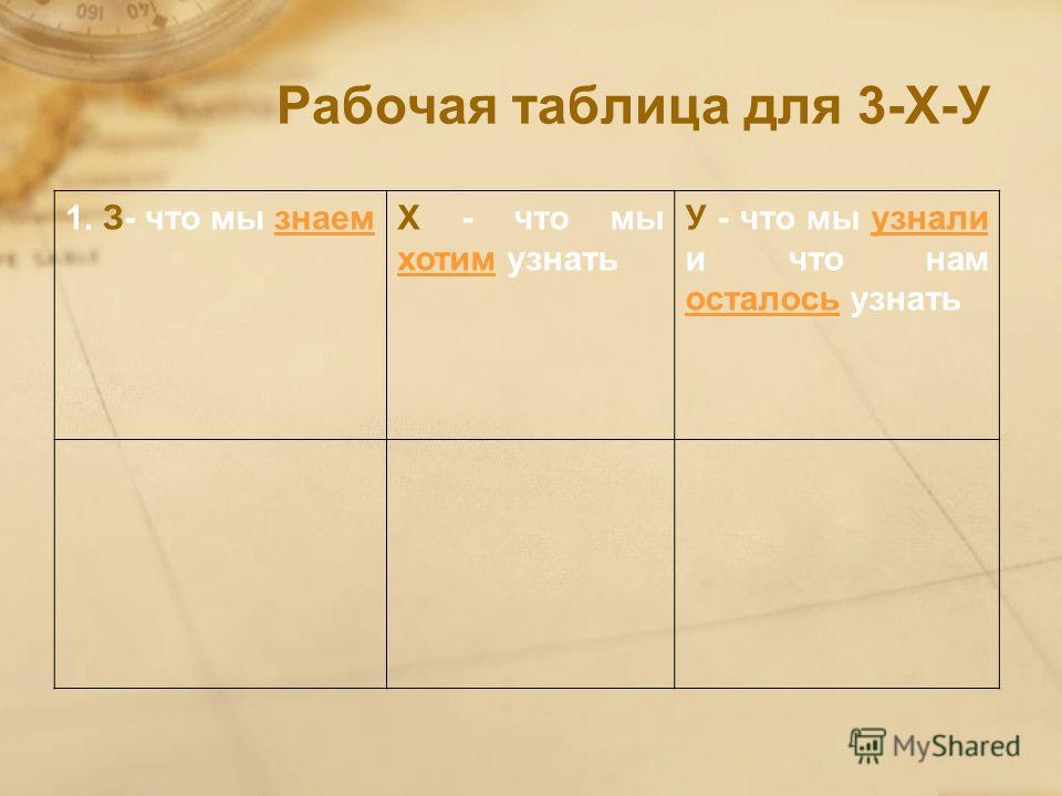 Рабочая таблица для 3-Х-У 1. З- что мы знаемХ - что мы хотим узнать У - что мы узнали и что нам осталось узнать