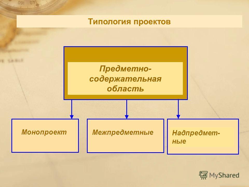 Монопроект Межпредметные Типология проектов Надпредмет- ные Предметно- содержательная область