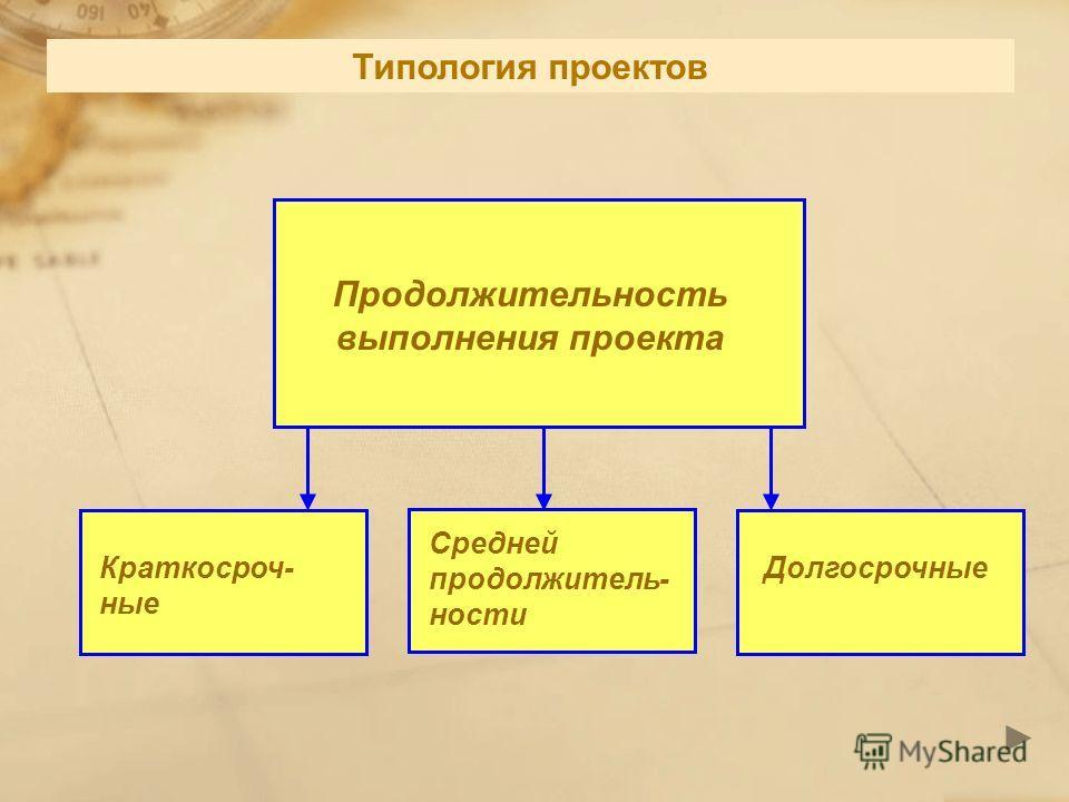 Продолжительность выполнения проекта Краткосроч- ные Средней продолжитель- ности Долгосрочные Типология проектов