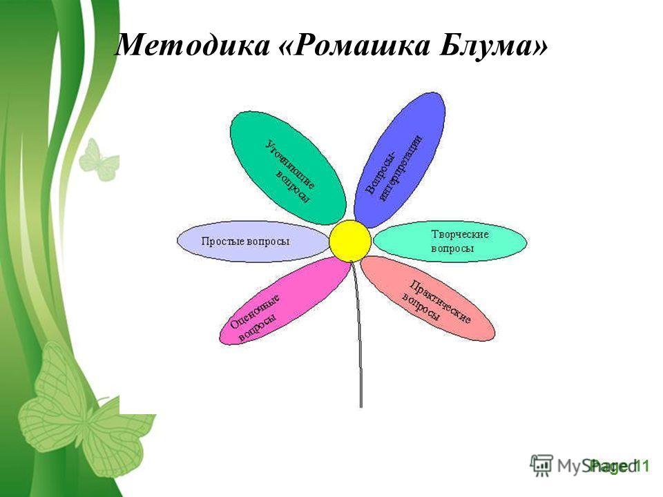 Free Powerpoint TemplatesPage 11 Методика «Ромашка Блума»