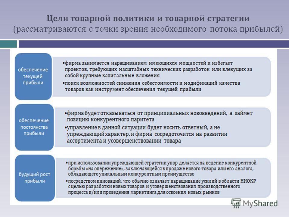 Цели товарной политики и товарной стратегии (рассматриваются с точки зрения необходимого потока прибылей)