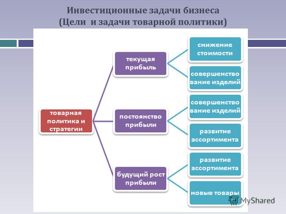 Инвестиционные задачи бизнеса (Цели и задачи товарной политики)