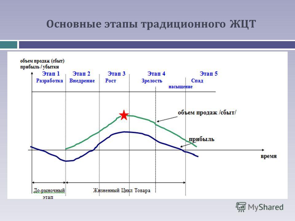 Основные этапы традиционного ЖЦТ